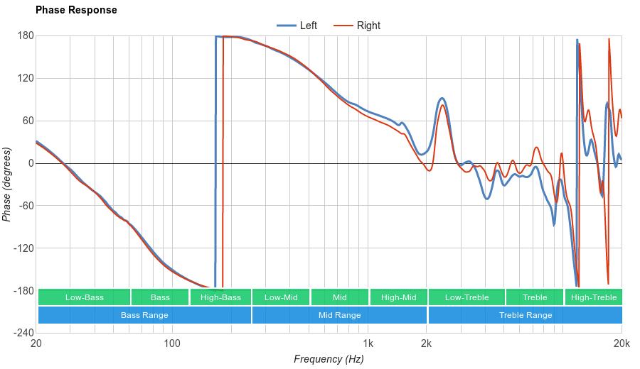 Sennheiser PXC 450 Phase Response