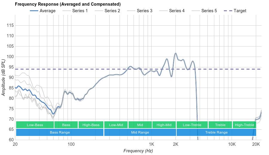 Sennheiser PXC 550 Wireless Microphone Frequency Response