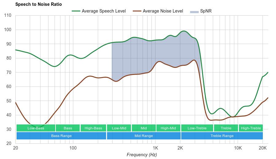 Sennheiser PXC 550 Wireless SpNR