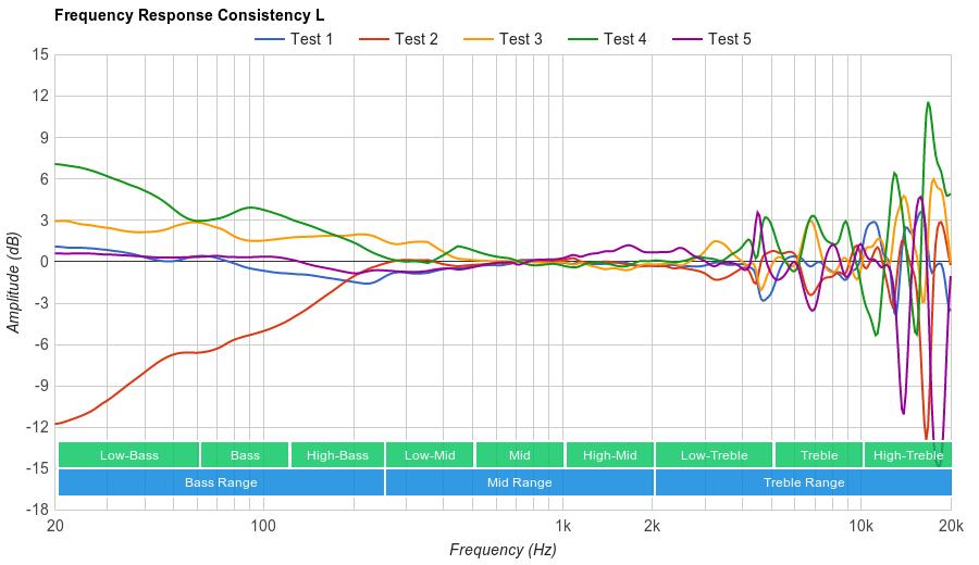 Sennheiser RS 165 Consistency L