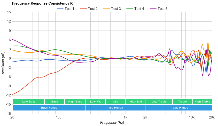 Sennheiser RS 165 Consistency R