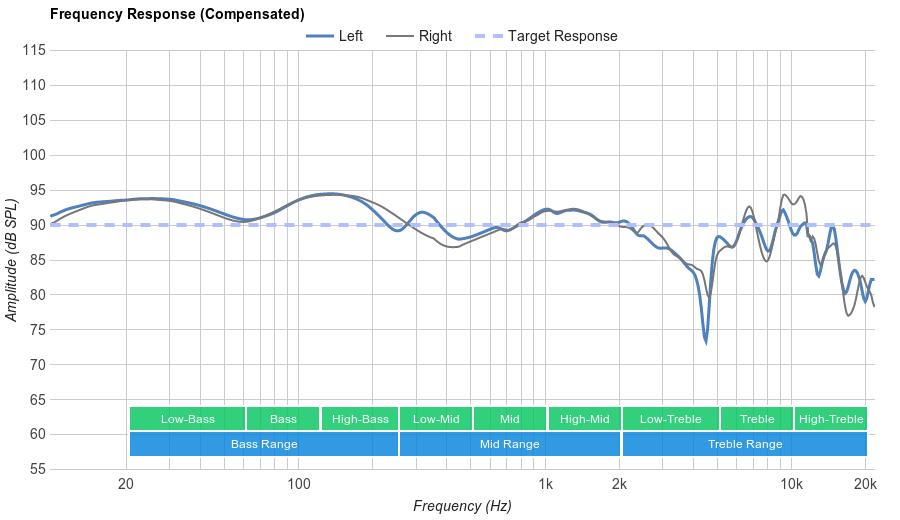 Sennheiser RS 165 Frequency Response