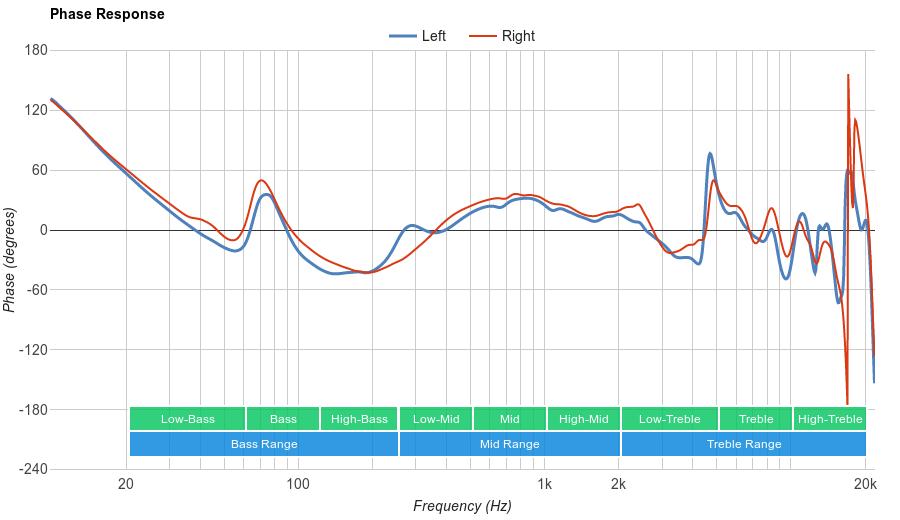 Sennheiser RS 165 Phase Response