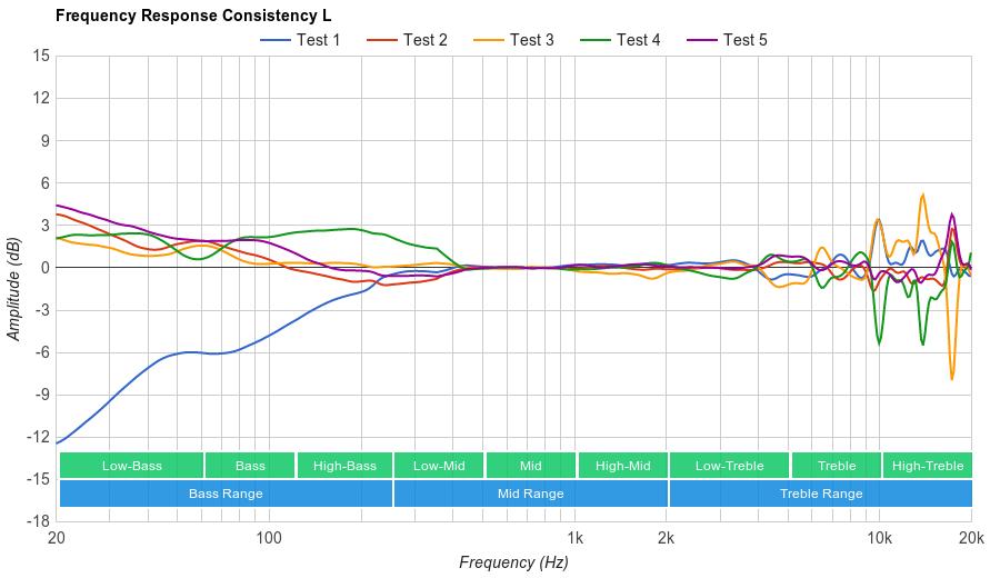 Sennheiser RS 175 Consistency L