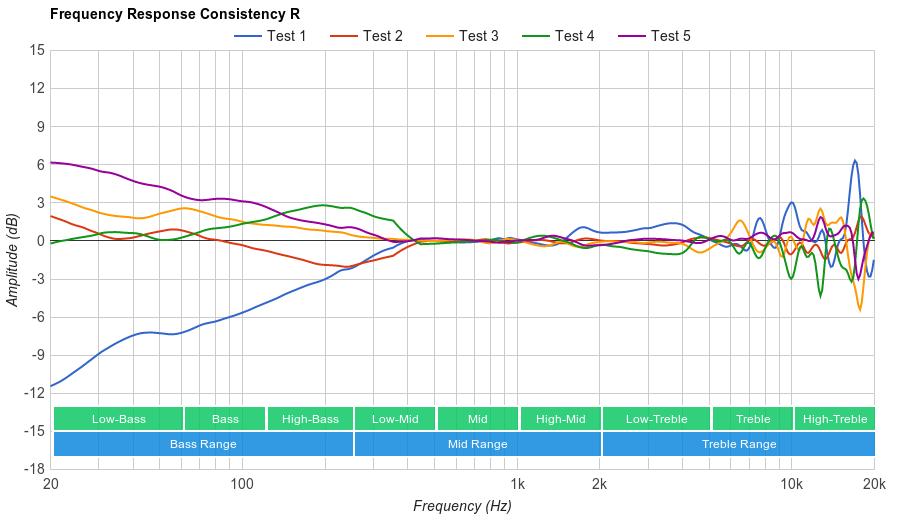 Sennheiser RS 175 Consistency R
