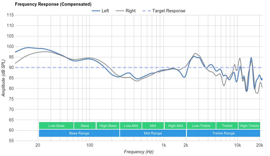 Sennheiser RS 175 Frequency Response