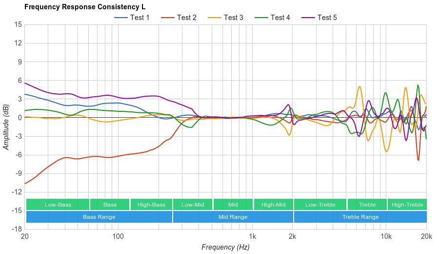 Sennheiser RS 195 Consistency L