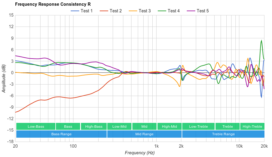 Sennheiser RS 195 Consistency R