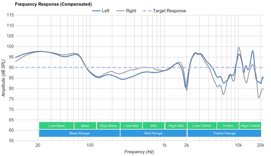 Sennheiser RS 195 Frequency Response