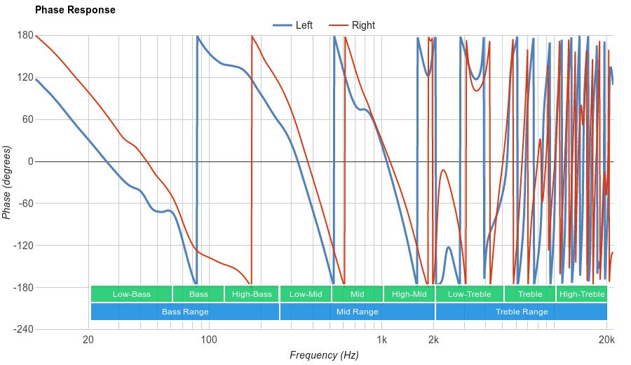 Sennheiser RS 195 Phase Response