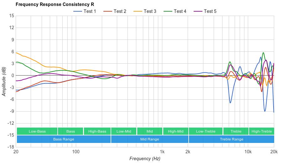 Shure SRH240A Consistency R