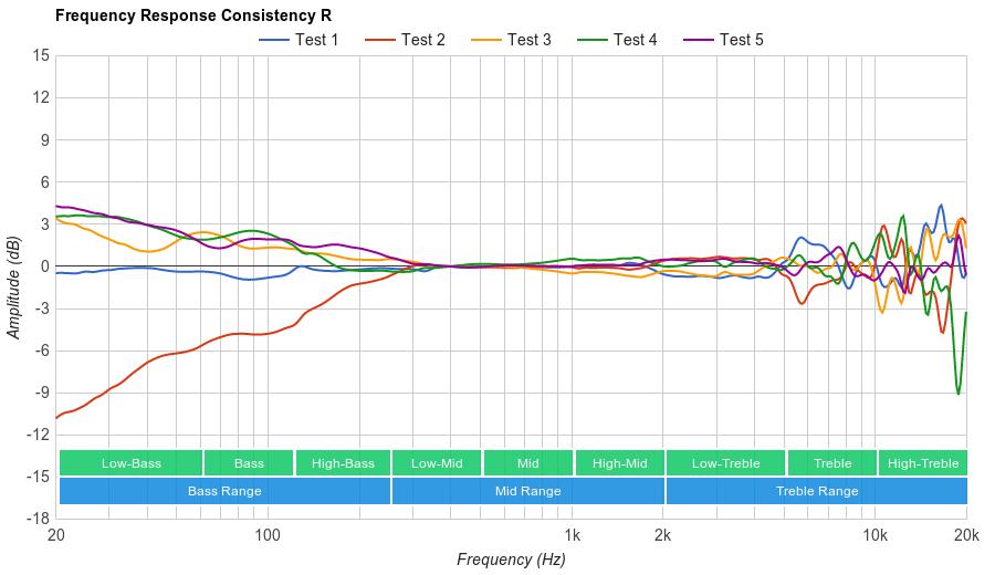 Shure SRH440 Consistency R