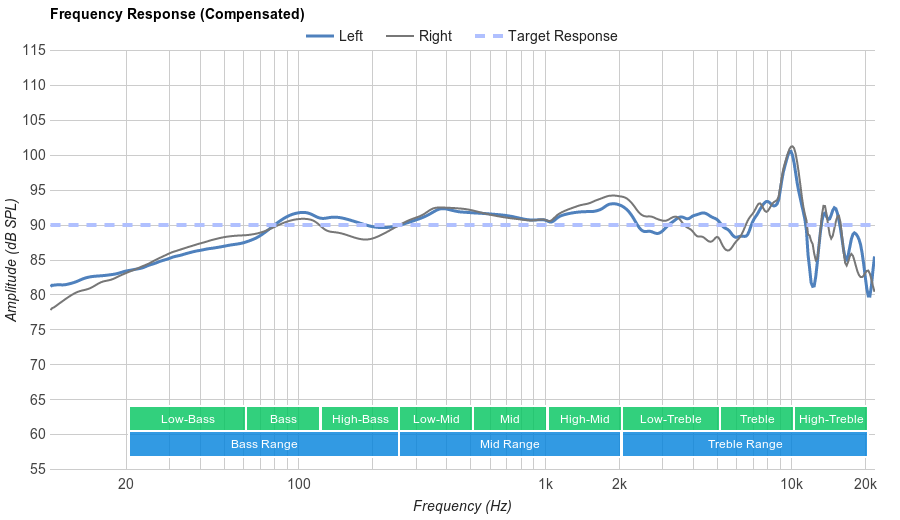 Shure SRH440 Frequency Response
