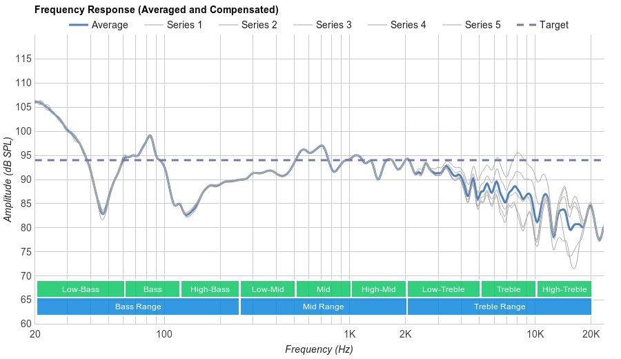 Skullcandy Crusher Microphone Frequency Response