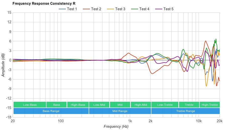 Sony MDR-1000X Consistency R