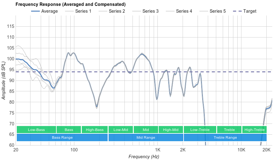 Sony MDR-1000X Microphone Frequency Response