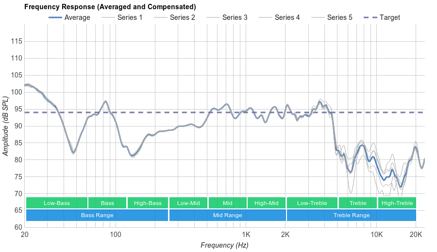 Sony MDR-100AAP Microphone Frequency Response
