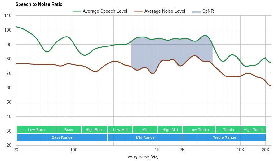 Sony MDR-100AAP SpNR