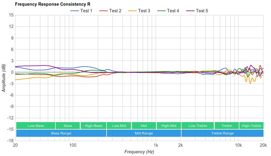 Sony MDR-1A Consistency R