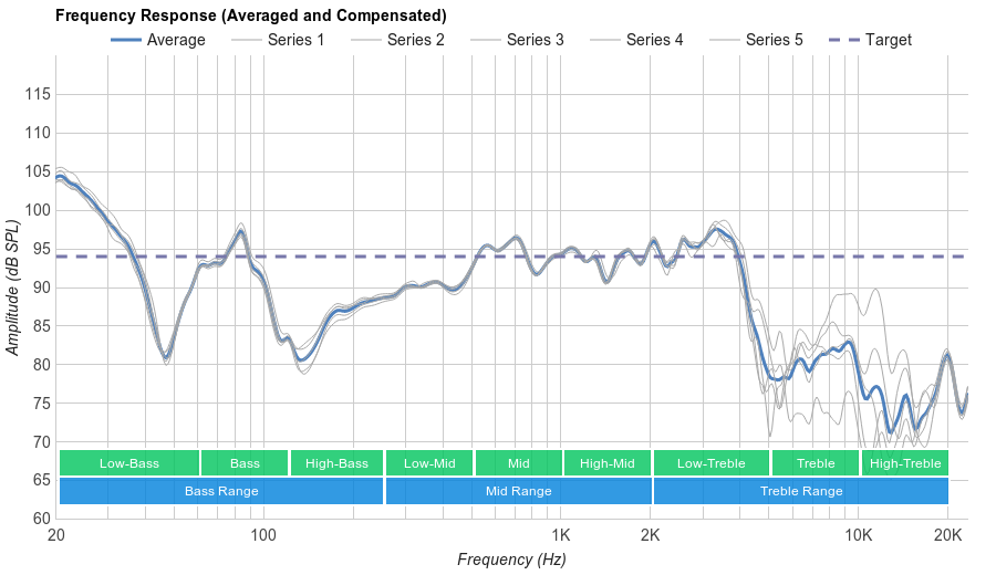 Sony MDR-1A Microphone Frequency Response