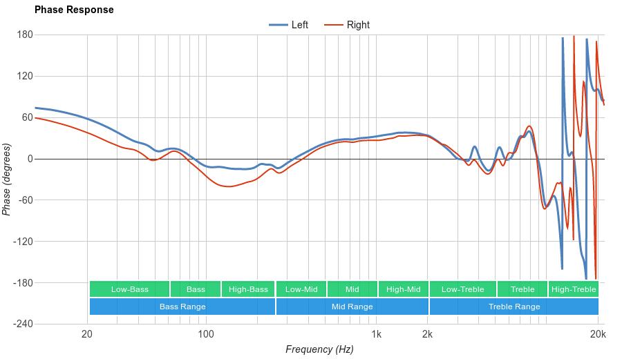 Sony MDR-1A Phase Response
