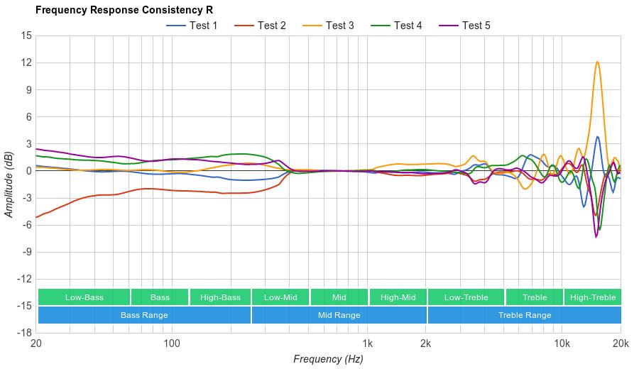 Sony MDR-XB950B1 Consistency R