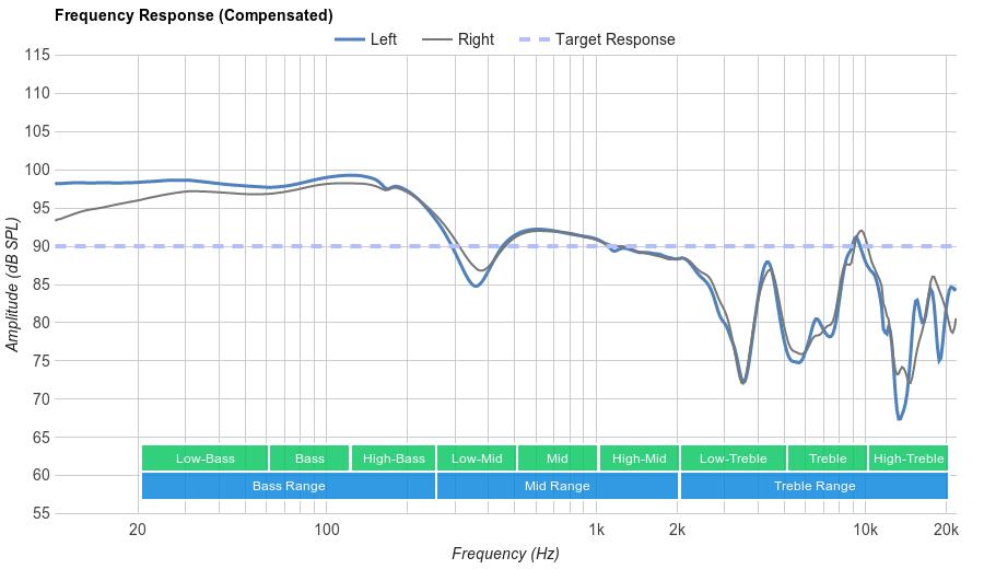 Sony MDR-XB950B1 Frequency Response