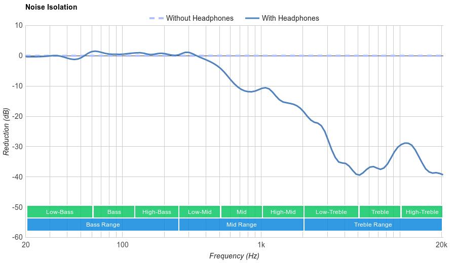 Sony MDR-XB950B1 Noise Isolation