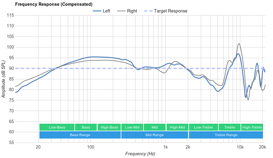 Sony MDR-ZX110NC Frequency Response