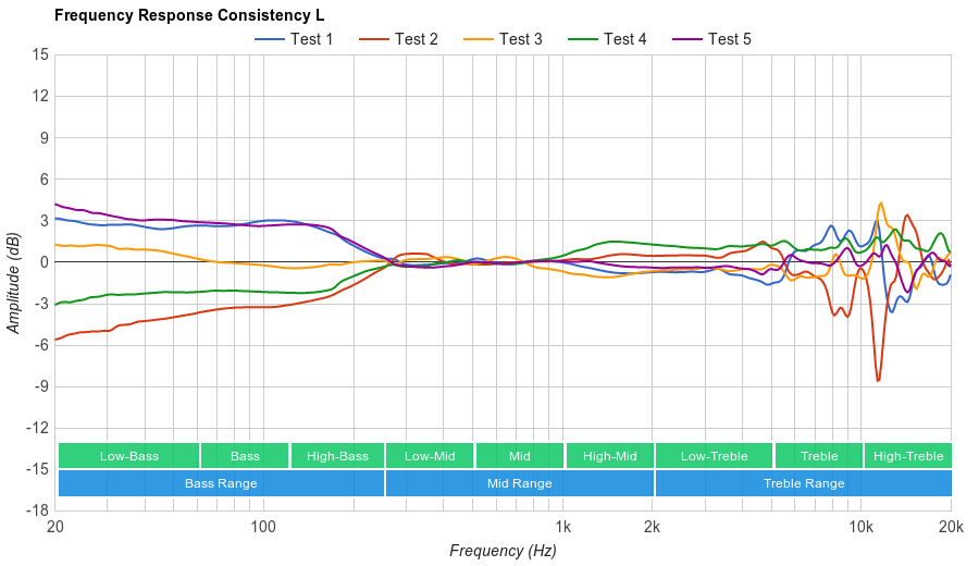 Sound Intone CX-05 Consistency L