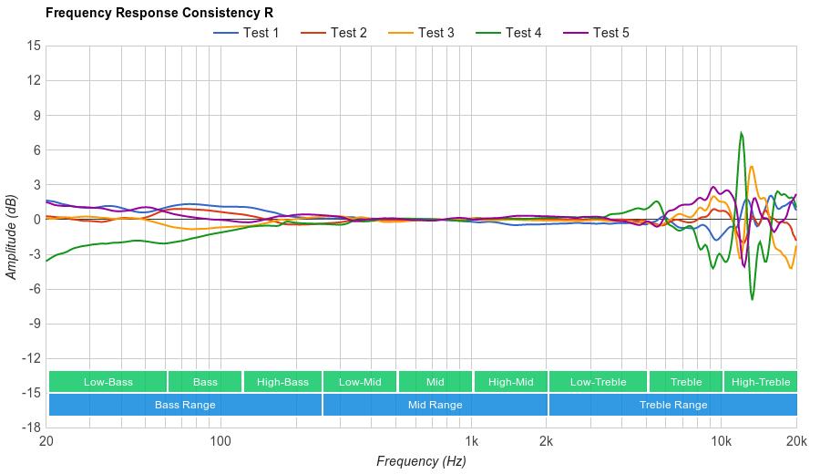 Sound Intone CX-05 Consistency R