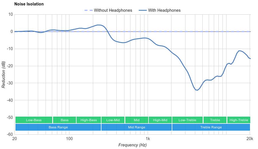 Sound Intone CX-05 Noise Isolation