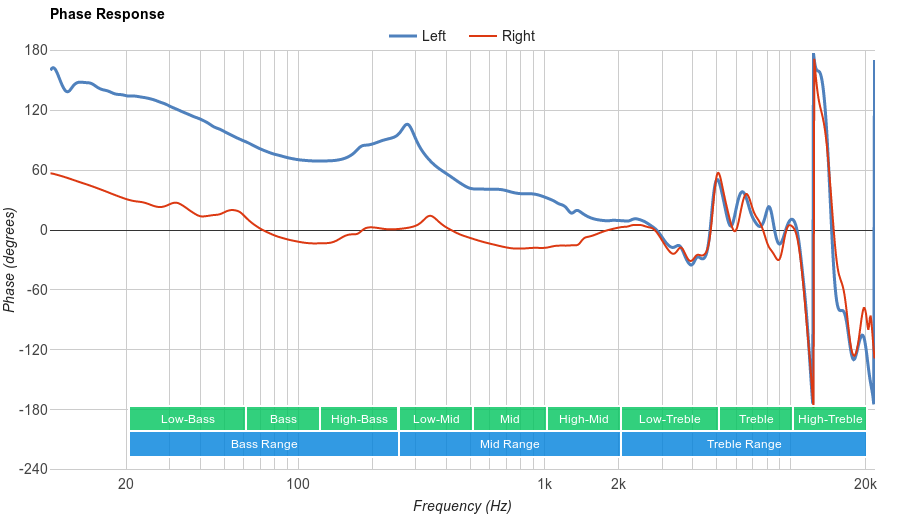 Sound Intone CX-05 Phase Response
