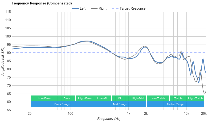 SoundPeats Q9A Frequency Response
