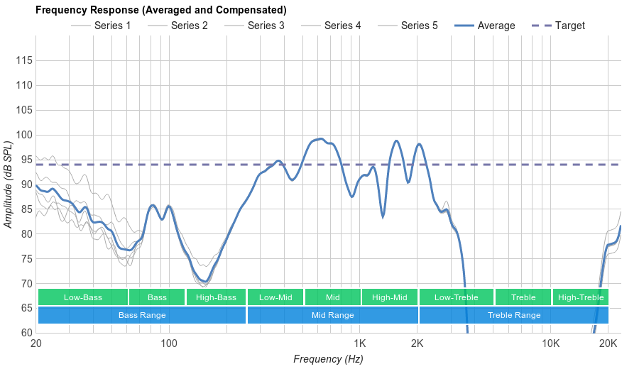 SoundPeats Q9A Microphone Frequency Response