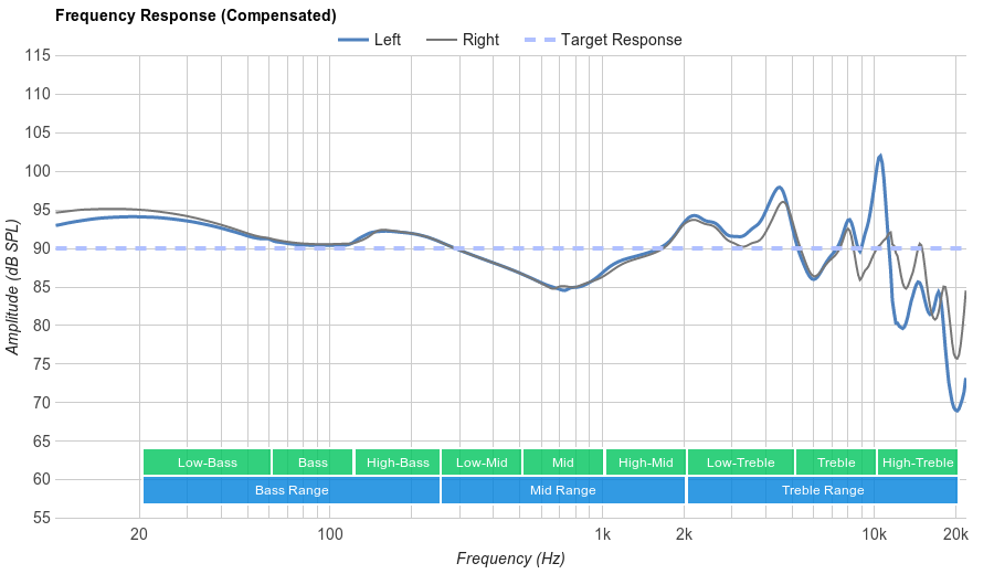 SoundPeats QY8 Frequency Response