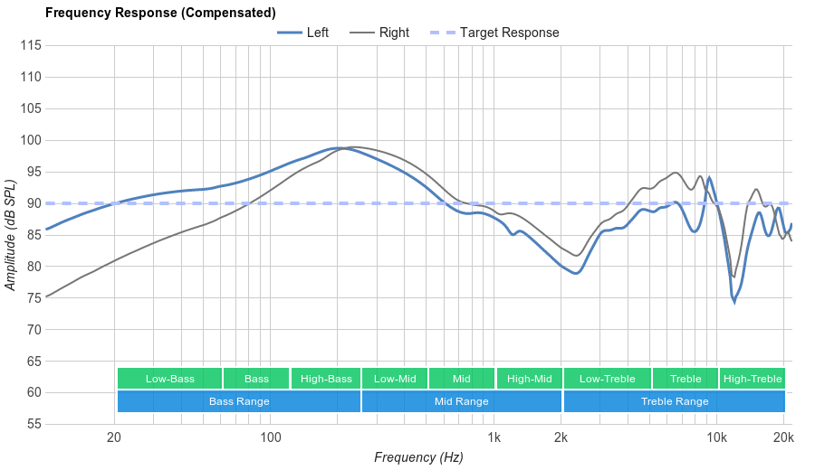 SoundPeats QY9 Frequency Response