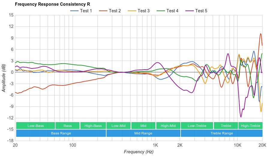 SteelSeries Arctis 7 Consistency R