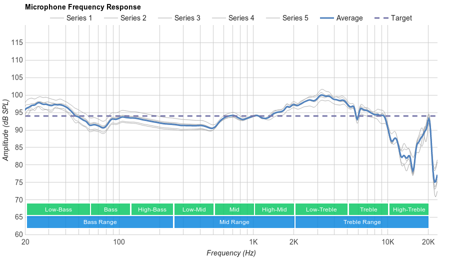 SteelSeries Siberia 200 Microphone Frequency Response