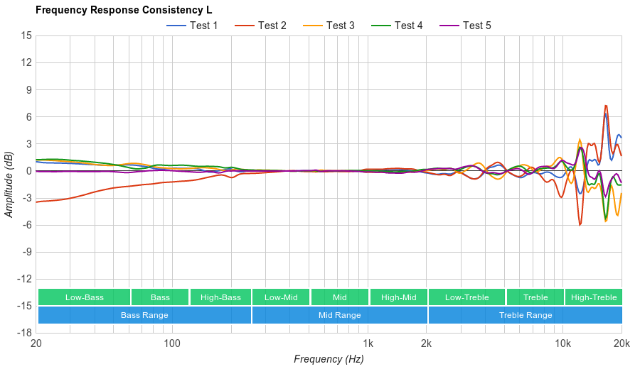 Superlux HD 681 Consistency L