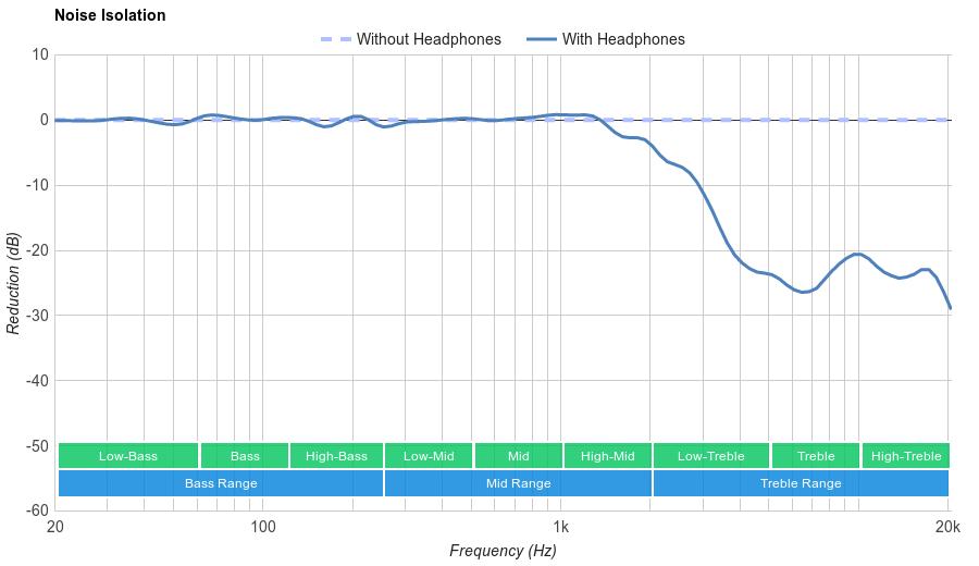 Superlux HD 681 Noise Isolation