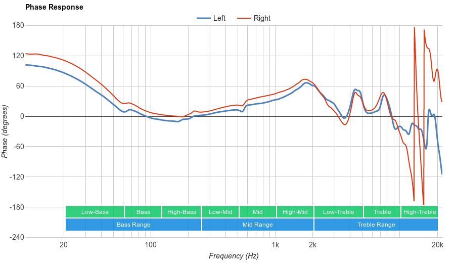 Superlux HD 681 Phase Response