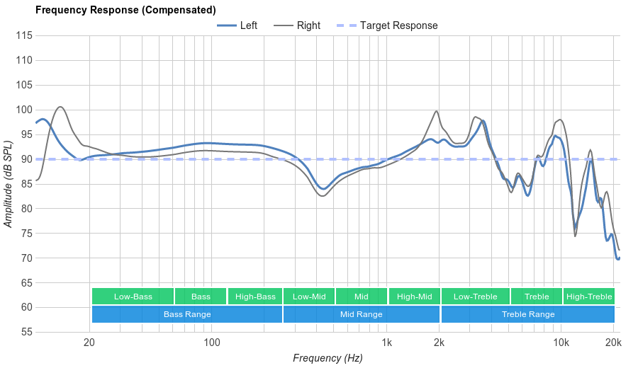 Turtle Beach Elite 800 Frequency Response