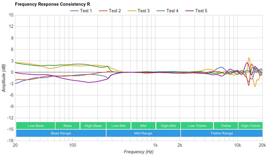 V-MODA Crossfade II Wireless Consistency R