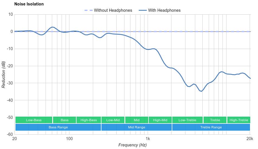 V-MODA Crossfade II Wireless Noise Isolation