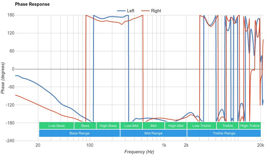 V-MODA Crossfade II Wireless Phase Response