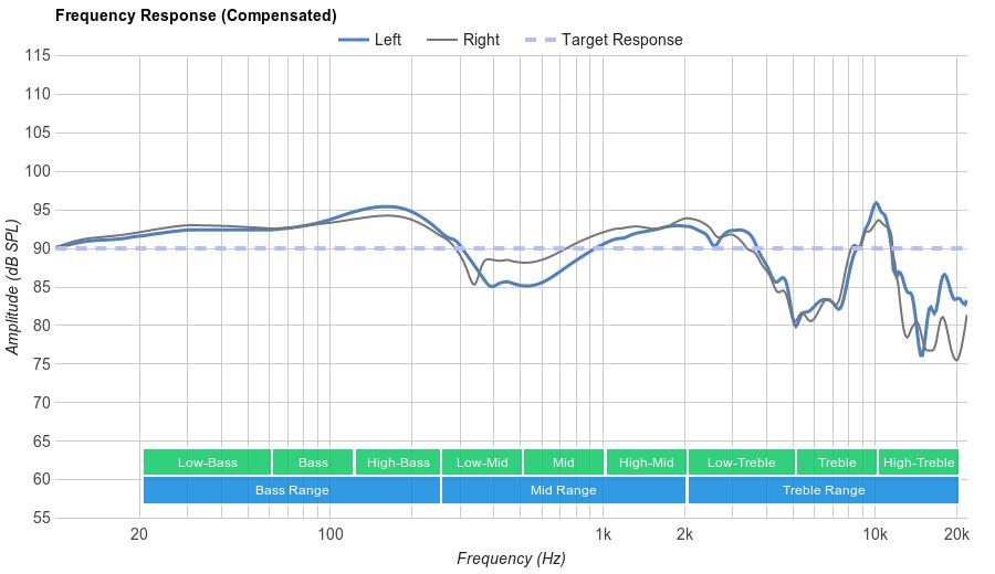 V-MODA Crossfade M-100 Frequency Response