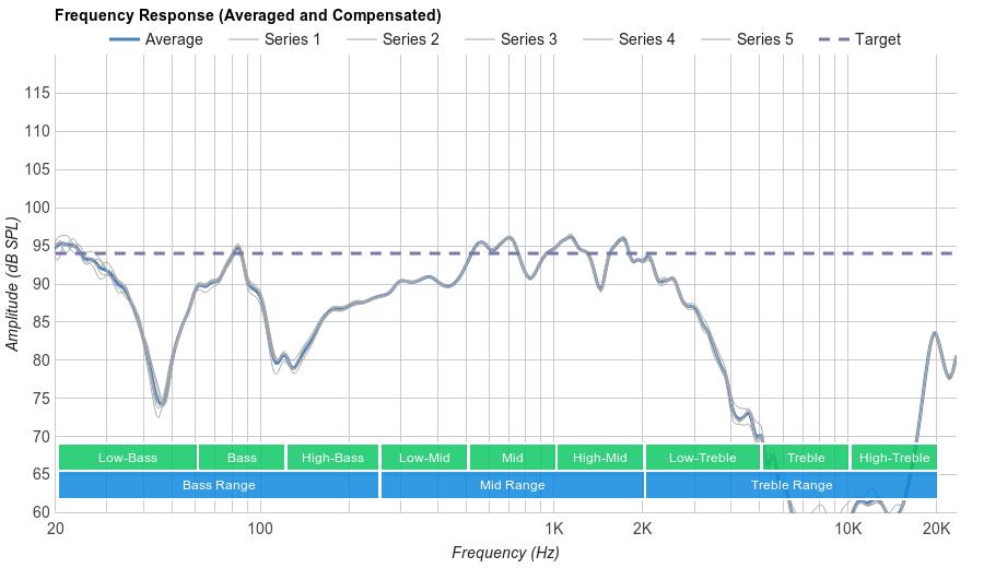 V-MODA Crossfade M-100 Microphone Frequency Response