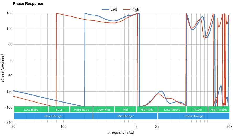 Venstone X1 Phase Response
