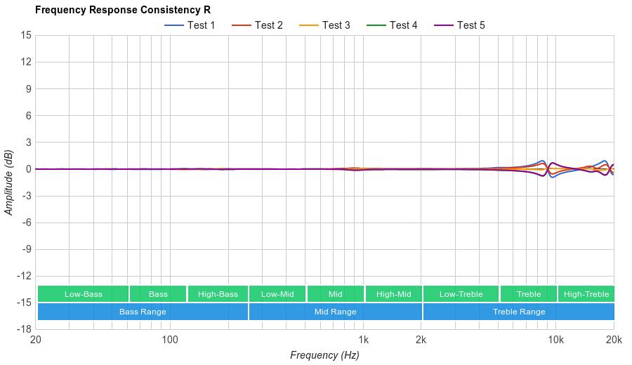 Westone W40 Consistency R